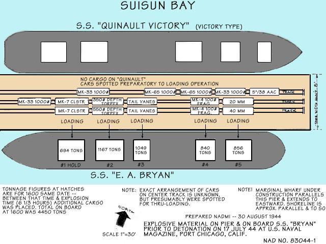 Port Chicago Naval Magazine Explosion
