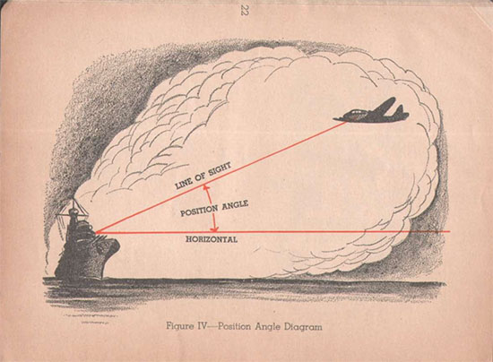Lookout Manual 1943