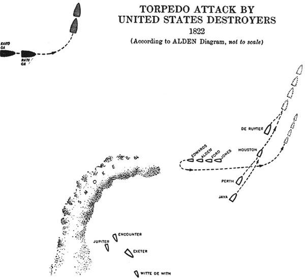 Java Sea Campaign