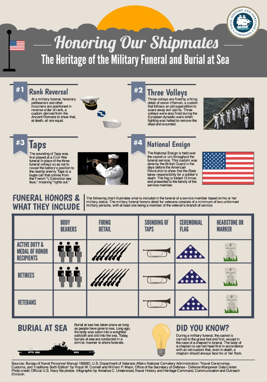 This infographic shares the history of the customs and traditions behind military funerals and burials at sea. Click image to download. (U.S. Navy graphic by Annalisa Underwood/Released)