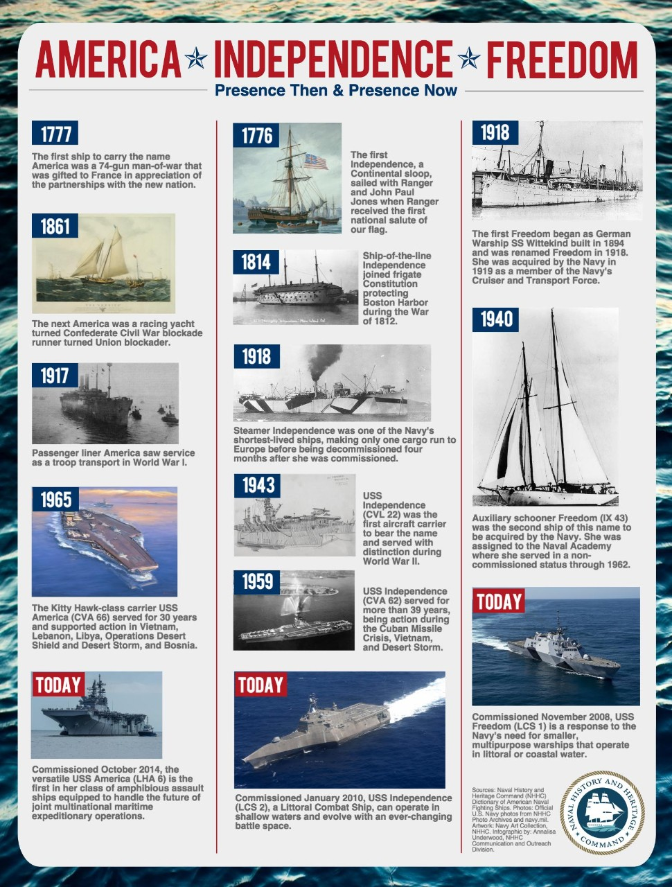 This infographic shares the history of U.S. Navy ships that have born the name America, Independence and Freedom