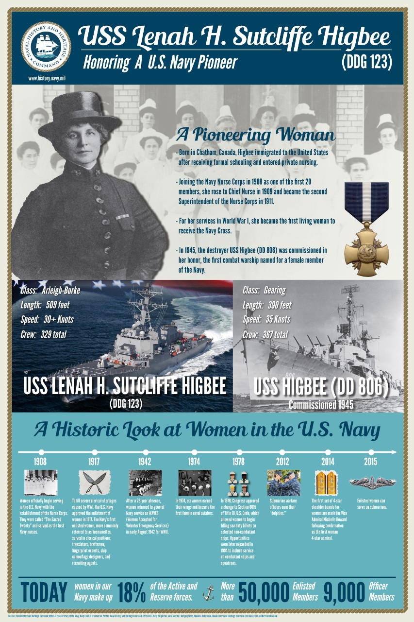 This infographic shares the history of Lenah H. Sutcliffe Higbee, a Navy Cross recipient