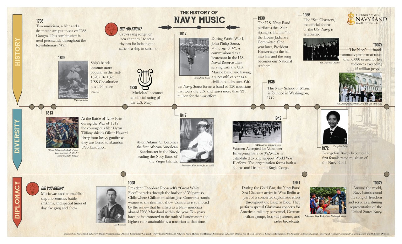 History of U.S. Navy Music infographic.