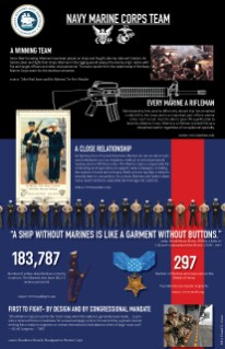 <p>An infographic showing the shared history between the Navy and the Marine Corps.&nbsp;</p>