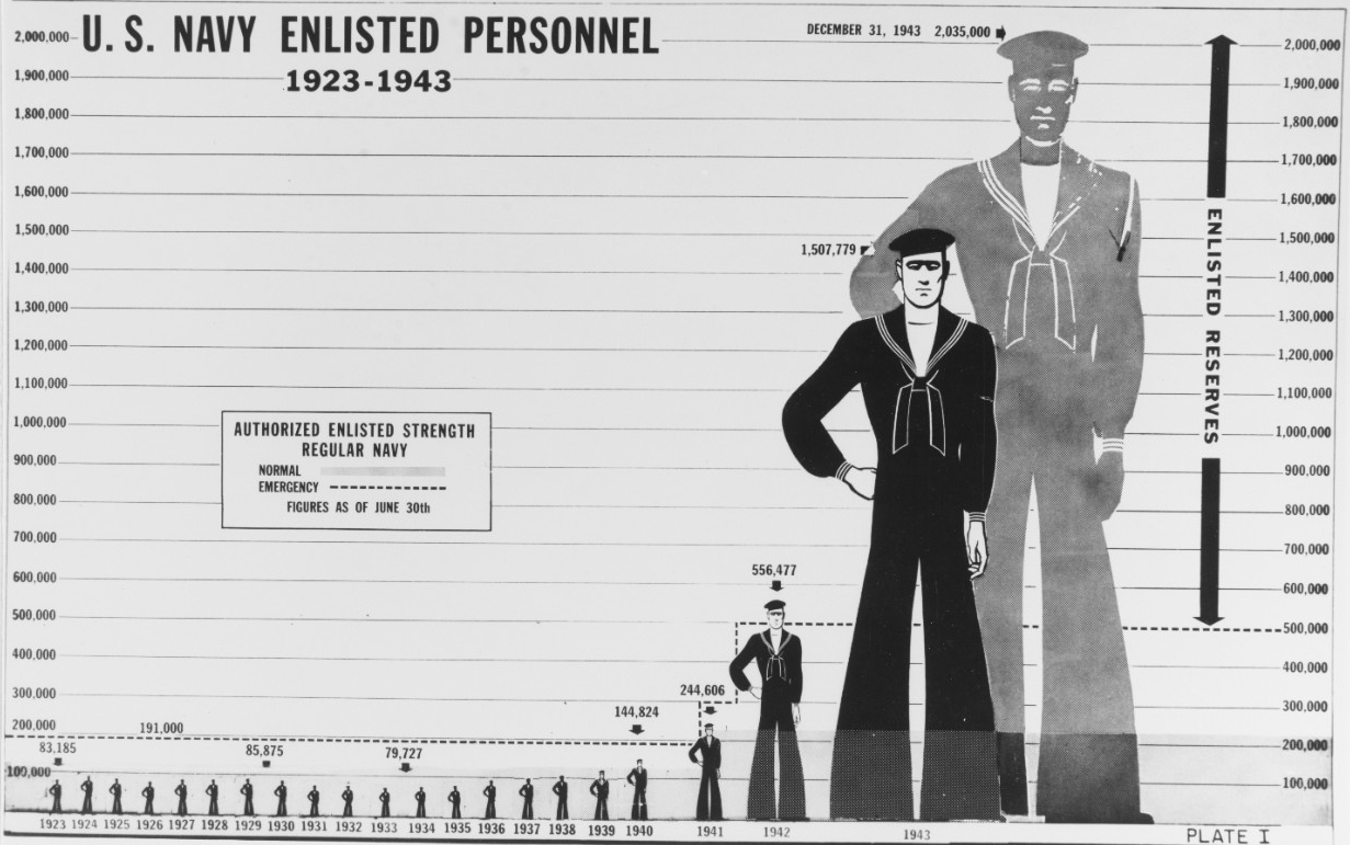 U.S. Navy enlisted personnel, 1923-1943