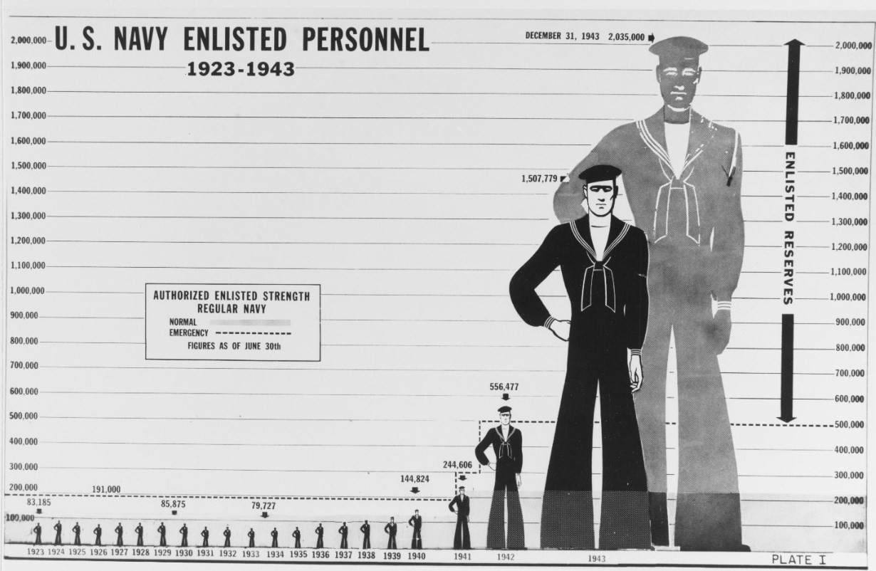 Plate one from Admiral E. J. King's 1943 report to the secretary of the Navy, showing Navy enlisted personnel strengths at yearly intervals from 1923 to 1943.