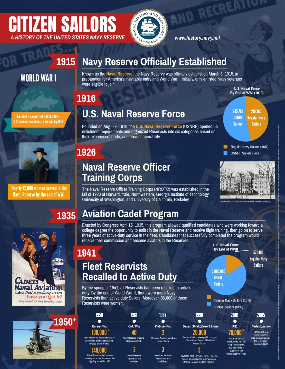History of the U.S. Navy Reserve