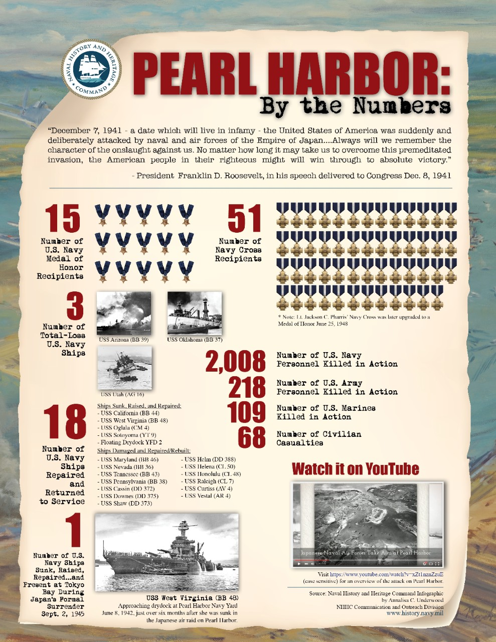 Pearl Harbor by the Numbers Infographic