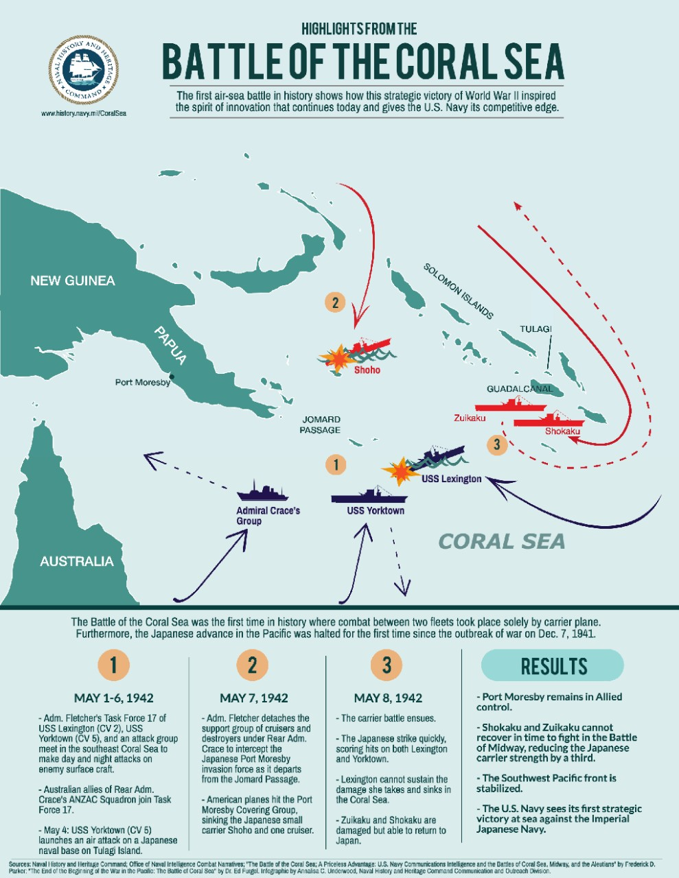 FINAL_JPEG_CoralSea_Infographic