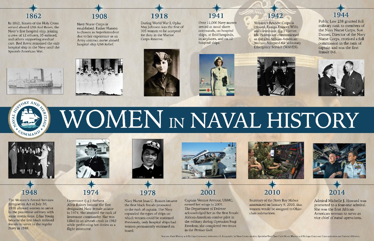 <p>Women in Naval History Timeline Graphic</p>