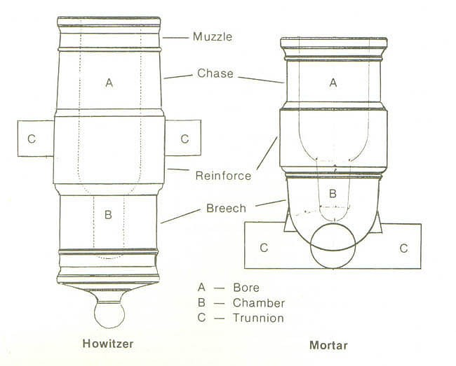 Diagram illustrating the differences between a howitzer and a mortar.