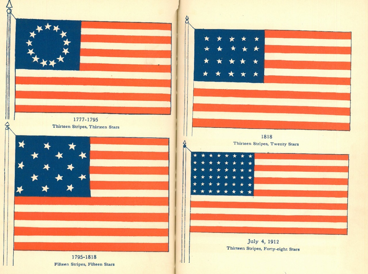 Illustration of early American Flags 1777 - 1912