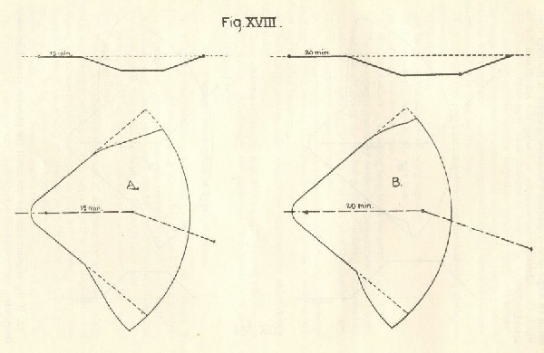 Figure XVIII. Shows diagrams of the danger areas for one type of zigzag