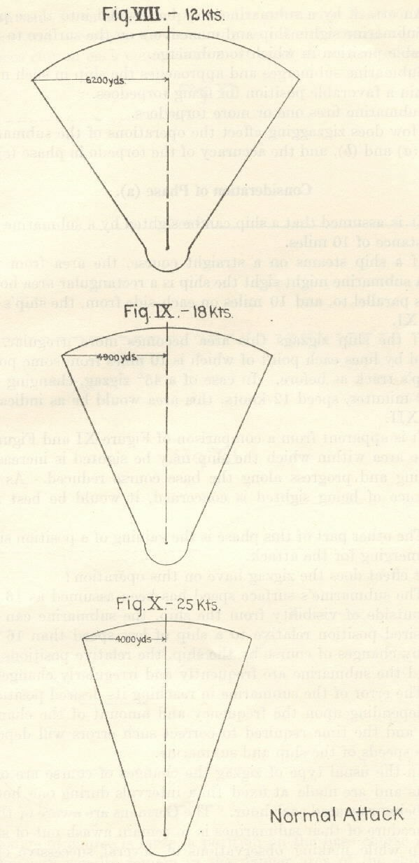 Diagrams of Normal Attacks - Figure VIII at 12 Knots with a distance of 6200 yards; Figure IX at 18 Knots with a distance of 4900 yards; and Figure X at 25 Knots with a distance of 4000 yards.