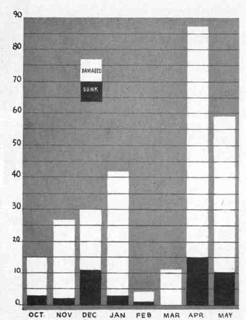 Figure 1.--Suicide attack results (October 1944-May 1945)