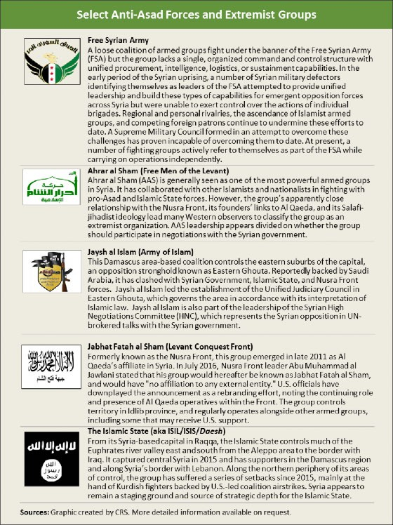 Graphic - Select Anti-Asad Forces and Extremist Groups - text provided below.