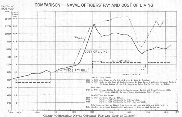 Chart: Comparison - Naval Officers' Pay and Cost of Living