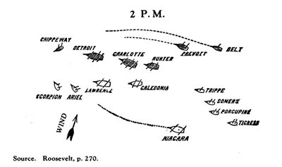 British and American Squadrons at the beginning of The Battle of Lake Erie.