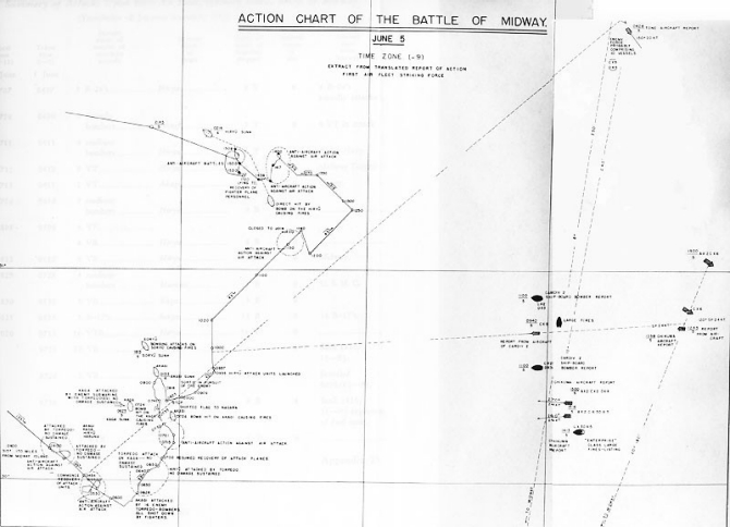 Action chart of the Battle of Midway.