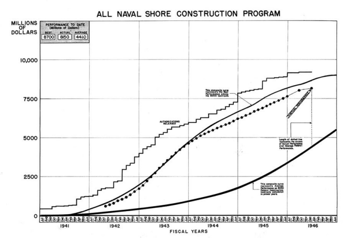 Figure 1. - Naval Shore Construction Program, July 1, 1940 to January 1, 1946.