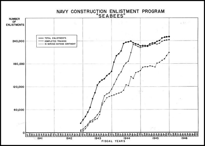 Figure 4. - Seabee Enlistment Curves.
