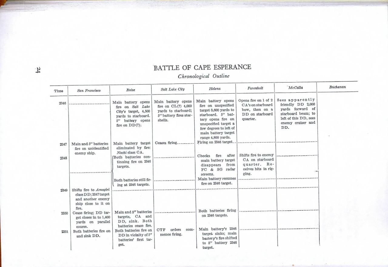 Battle of Cape Esperance Chronological Outline
