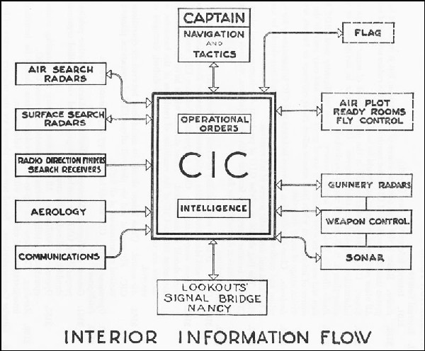 Interior Information Flow
