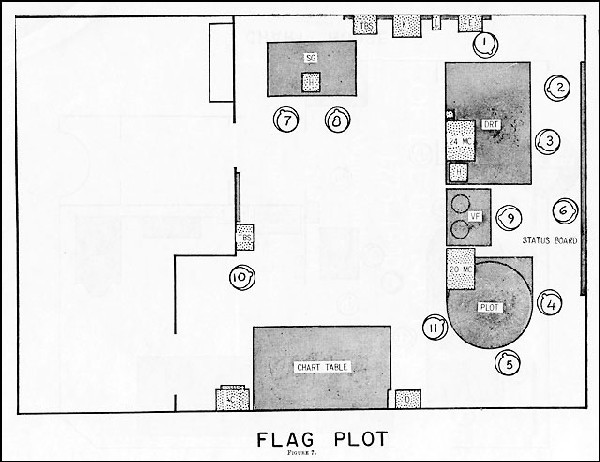 FIGURE 7.--FLAG PLOT
