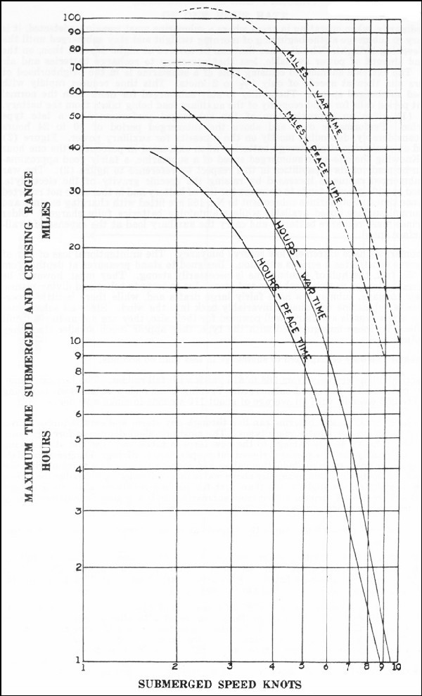 Maximum Time Submerged and Cruising Range vs. Submerged Speed Knots