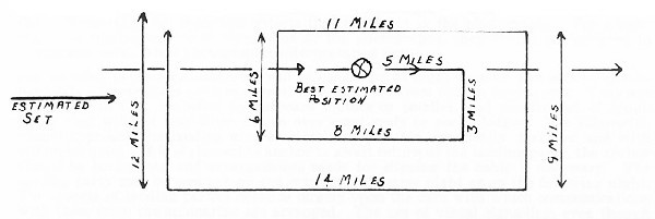 Image of distance chart.
