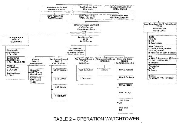 Table 2 - Operation WATCHTOWER - [org chart]