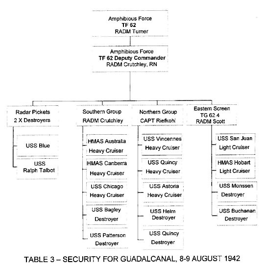 Table 3 - Security for Guadalcanal, 8-9 August 1942 - [org chart]