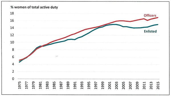 Figure 1 - chart showing % women of the total active duty force from 1975 to 2015.