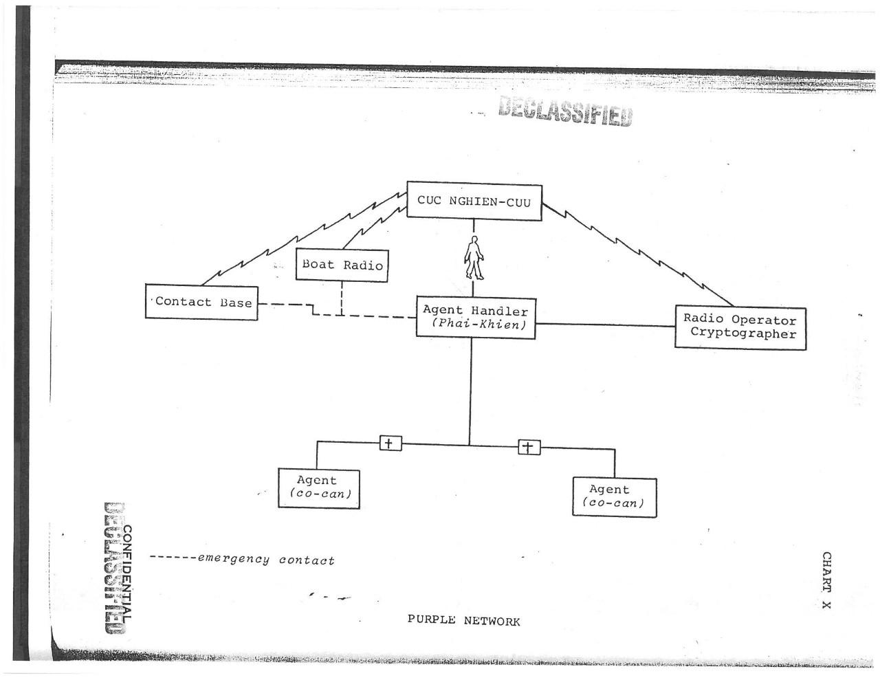 The Drvn Strategic Intelligence Service Voice Scrambler Disguiser Circuit Diagram 101