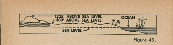 Figure 49: Base height of a mountain with regard to sea level.