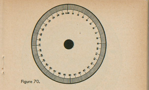 Figure 70: A circle marked with 360 degrees.