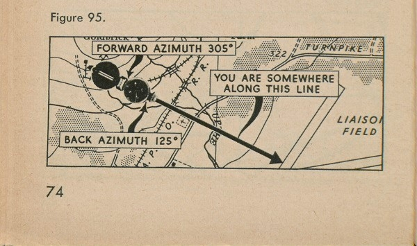 Figure 95: A compass atop a map; with forward azimuth 305 degree, you are somewhere along this line, and back azimuth 125 degree.