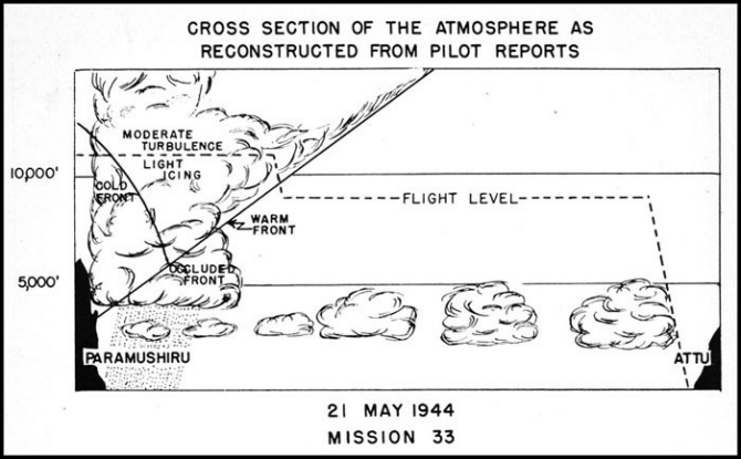 Cross Section of Atmosphere Mission 33