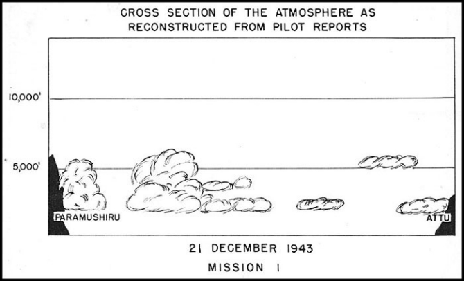 Cross Section of Atmosphere Mission 1