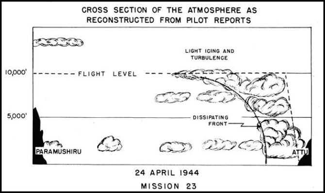 Cross Section of Atmosphere Mission 23