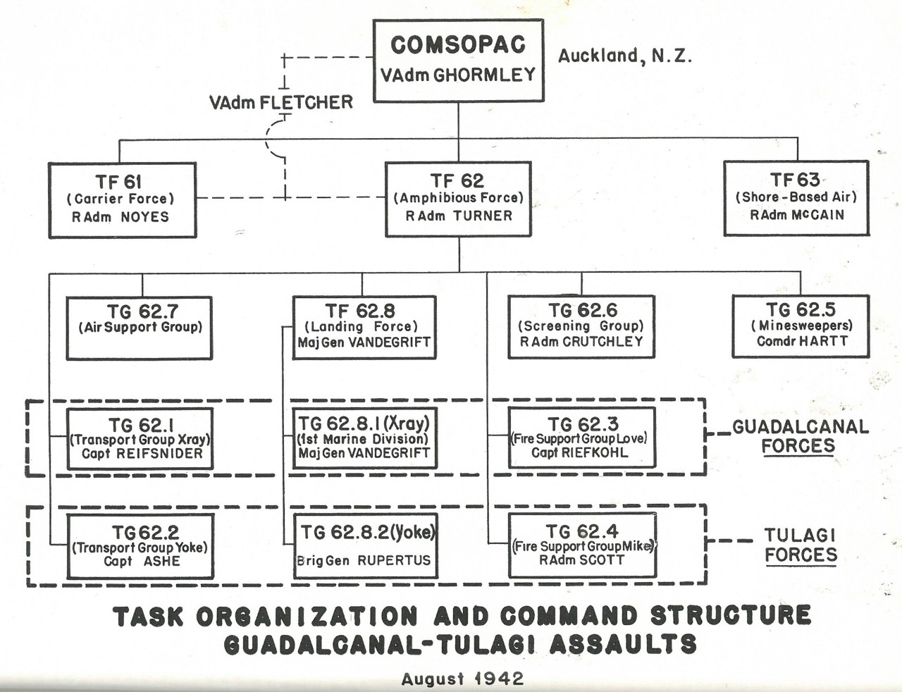 Task Organization and Command Structure, Guadalcanal-Tulagi Assaults, August 1942