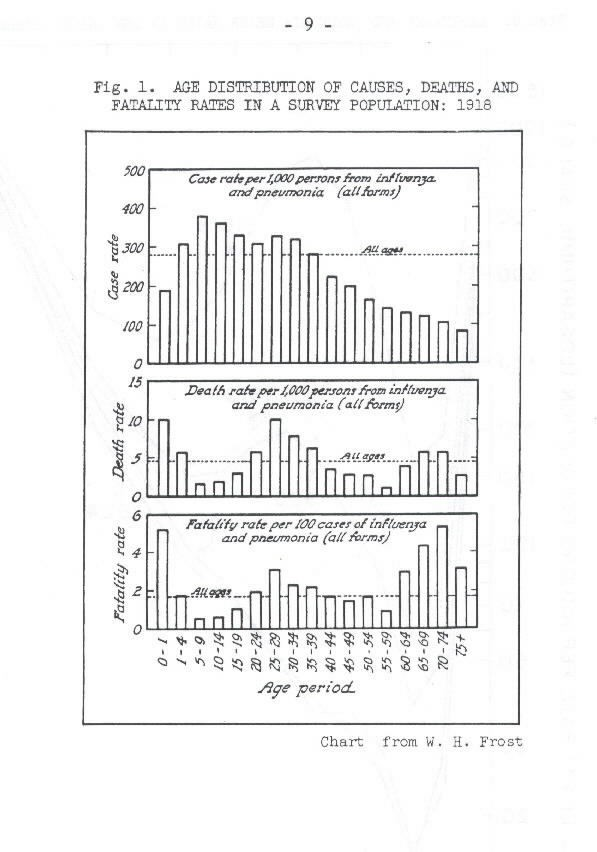 Image of Fig. 1.: Age Distribution of Causes, Deaths, and Fatality Rates in a Survey