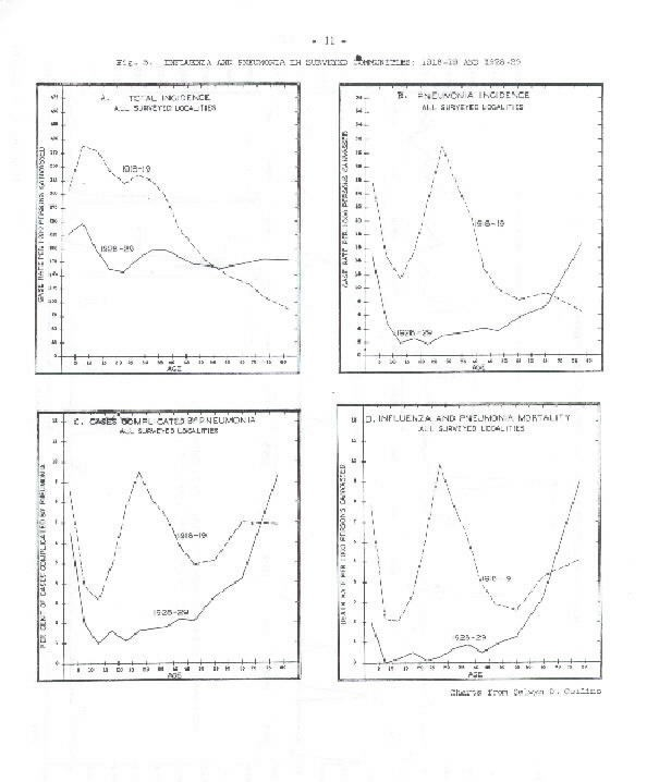 Image of Fig. 3.:Influenza and Pneumonia in Surveyed Communities:1918-19 and 1928-29