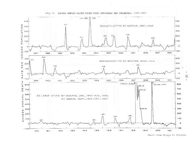 Image of Fig 4.:Excess Annual Death Rates from Influenza and Pneumonia: 1887-1921