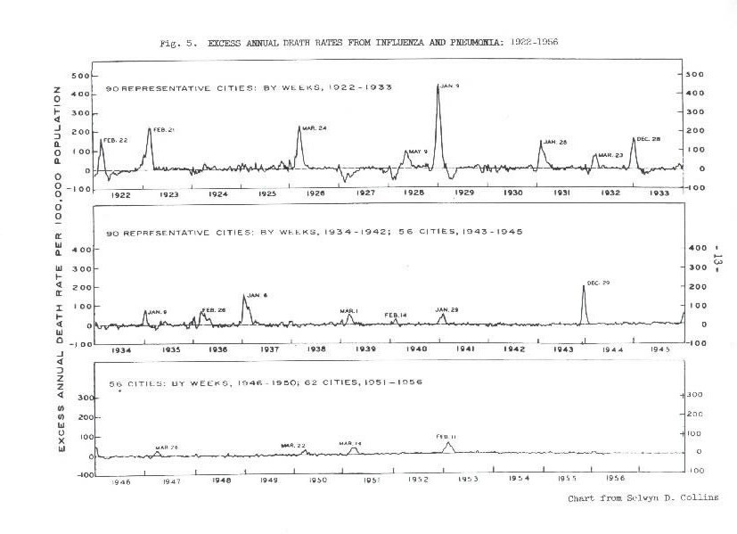 Image of Fig. 5. Excess Annual Death Rates from Influenza and Pneumonia: 1922-1956