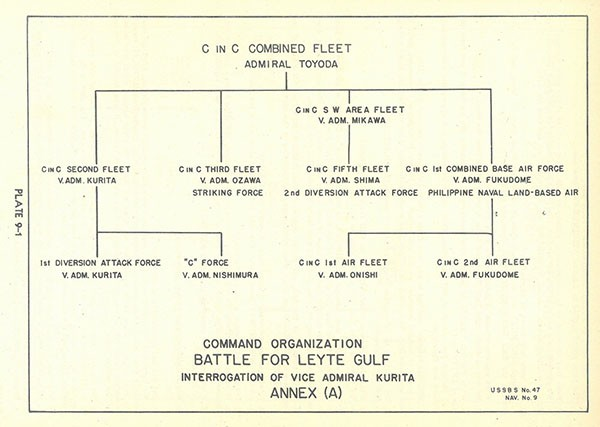 Chart: Command Organization, Battle for Leyte Gulf, from interrogation of Vice Admiral Kurita, Annex (A).