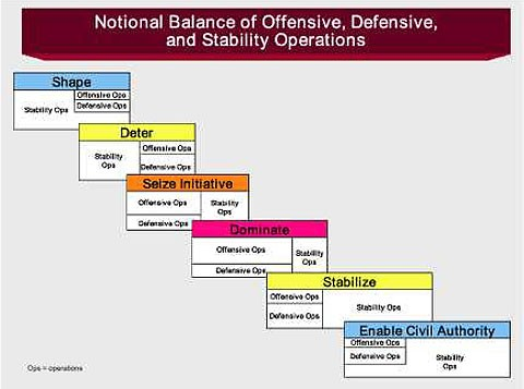 Notional Balance of Offensive, Defensive, and Stability Operations chart