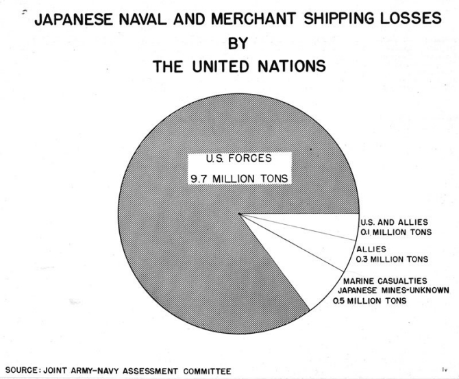 Pie Chart: Japanese Naval and Merchant Shipping Losses by the United Nations.