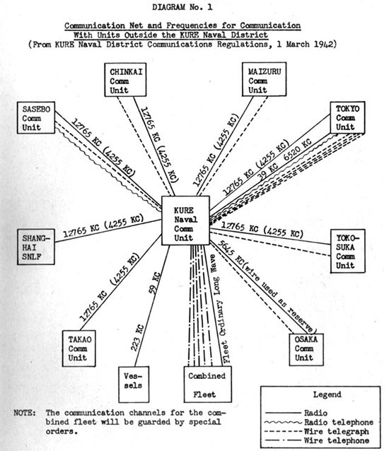 Japanese Radio Communications And Radio Intelligence Cincpoa 5 45