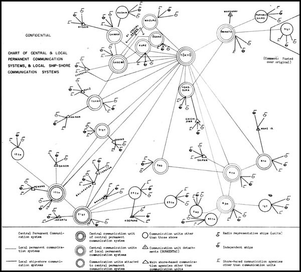 Chart of Central & Local Permanent Communication Systems, & Local Ship-Shore Communication Systems.
